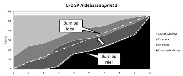 Diagramme et burn up