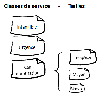 Classes de services de MyProjectStuff