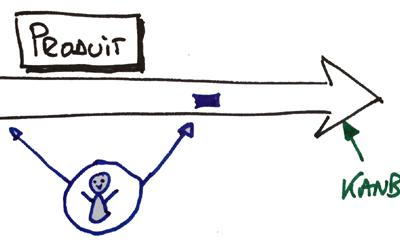 Flux de valeur ou activité individuelle ?