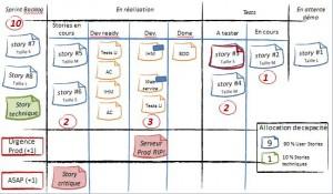 ScrumBan, Agile + Kanban