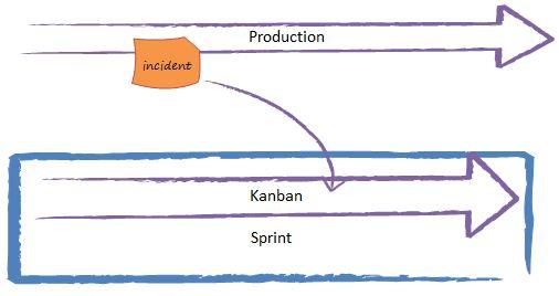 Scrum Et Kanban