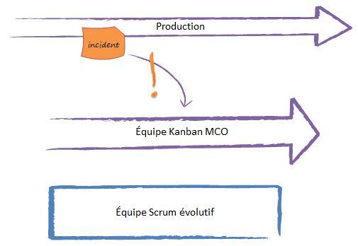 Scrum, Kanban et les incidents de production