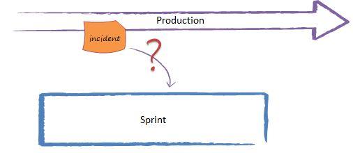 Scrum et les incidents de production