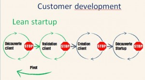 Étapes du customer development