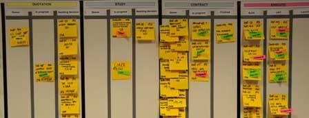 Ateliers d'intelligence collective - management visuel