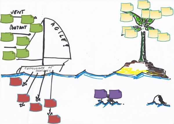 Speed boat agile, pratiques pour manager agile