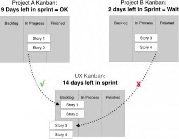 Kanban Diagram UX