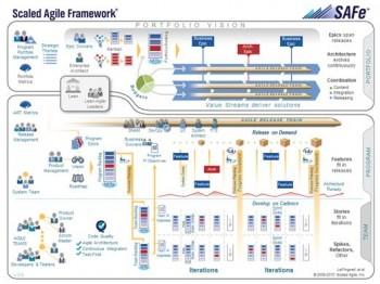 Safe, framework Agile