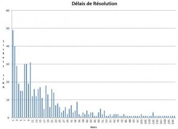 Distribution spectrale de l'équipe infra, sans les tickets de moins de 24h