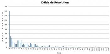 Distribution spectrale de l'équipe infra