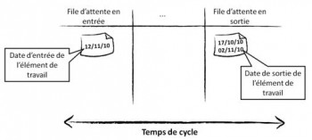 Temps de cycle