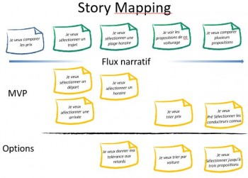 Exemple de story Mapping