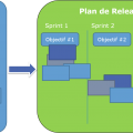 Plan de release