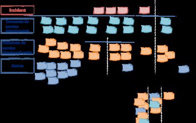 Exemple de Kanban pour une équipe infra Office Management