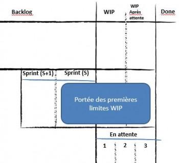Portée des limites WIP sur la partie Sprint