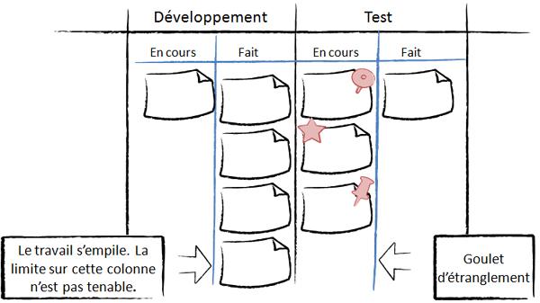 Visualisation du goulet d'étranglement des tests