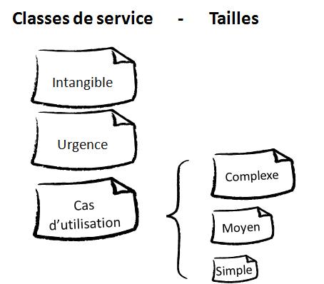Classes de services de MyProjectStuff