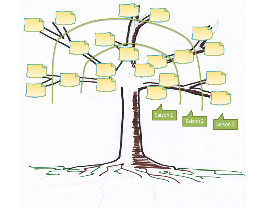 Prune The Product Tree, pratiques pour manager agile