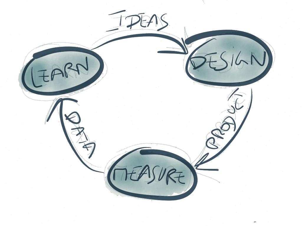 Démarche Lean Startup