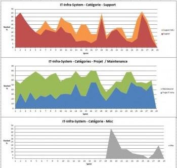 Histogramme de débit de l'équipe infra