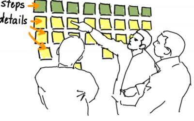 Story Mapping, visualisez vos stories pour développer le bon produit