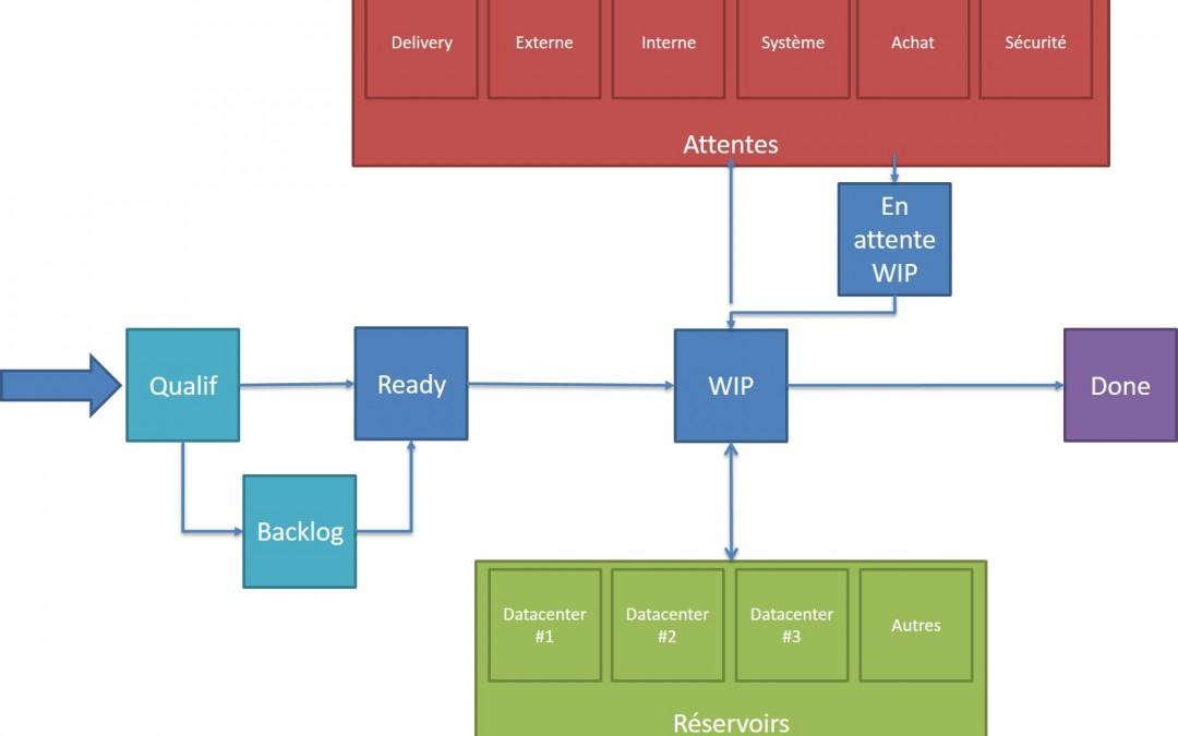 Organiser le flux de travail d'une équipe data center & hardware